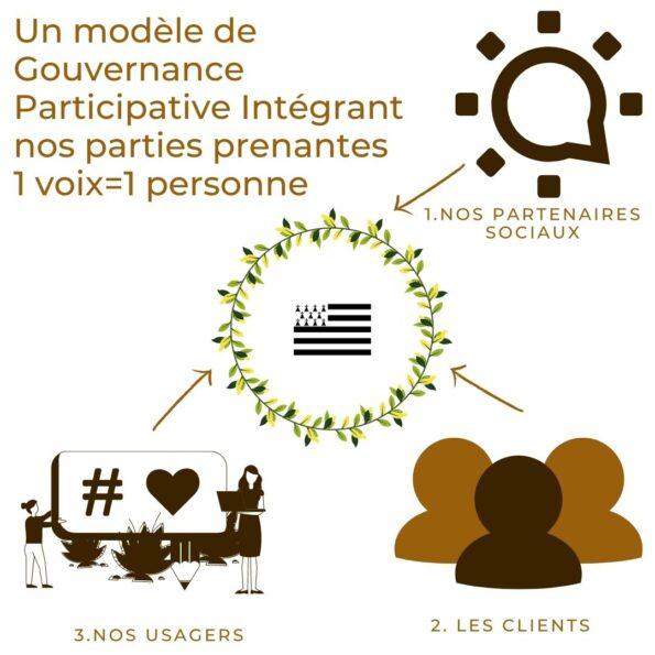 Un modèle de Gouvernance Participative